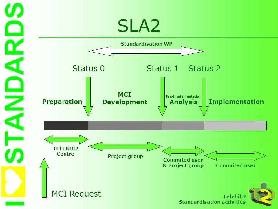 Telebib2 Standardisation activities SLA2 Preparation Status 0Status 1Status 2 MCI Development Pre-implementation Analysis Implementation Project group