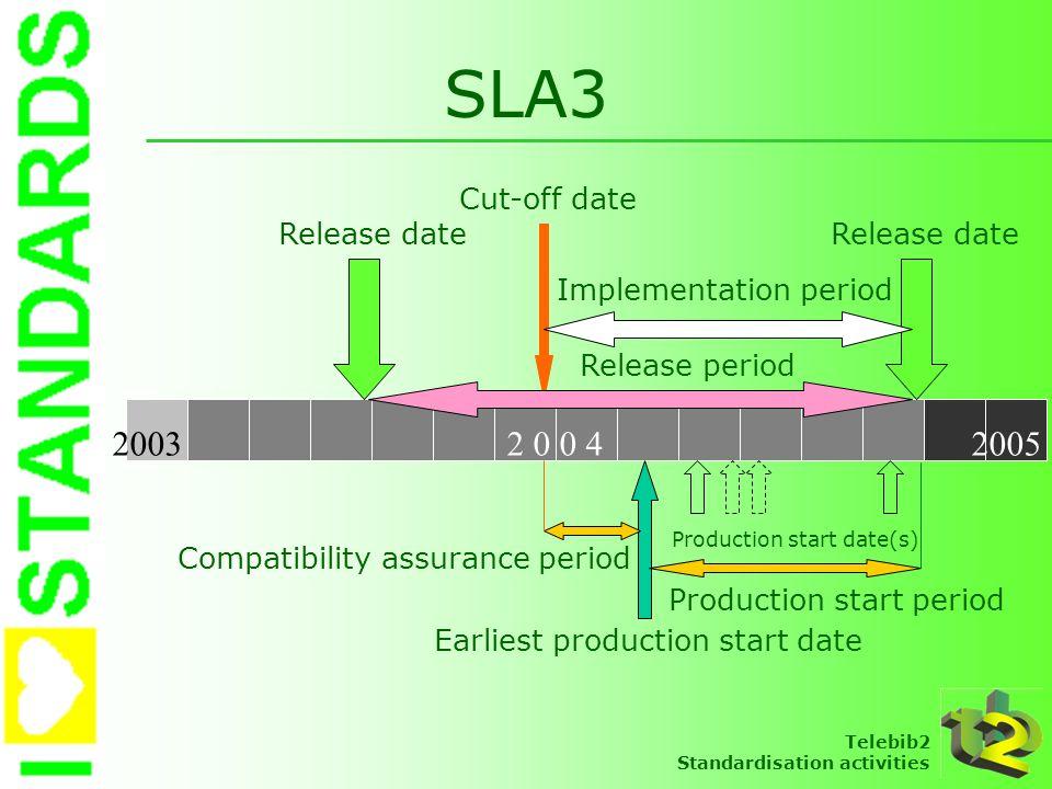 Telebib2 Standardisation activities SLA3 2 0 0 420032005 Cut-off date Release date Implementation period Release date Release period Production start
