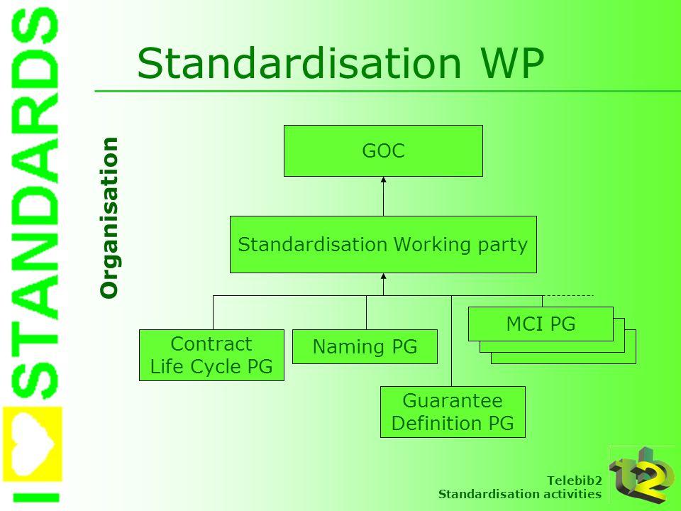 Telebib2 Standardisation activities Standardisation WP Organisation Contract Life Cycle PG Standardisation Working party GOC Naming PG MCI PG Guarante