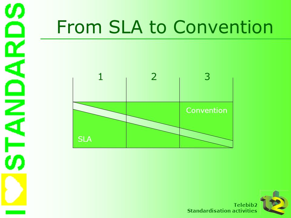 Telebib2 Standardisation activities Starting points Sector commitment From SLA to Convention Based on consensus model Based on experiences Other solutions were possible Aimed at sound balance Open for completion
