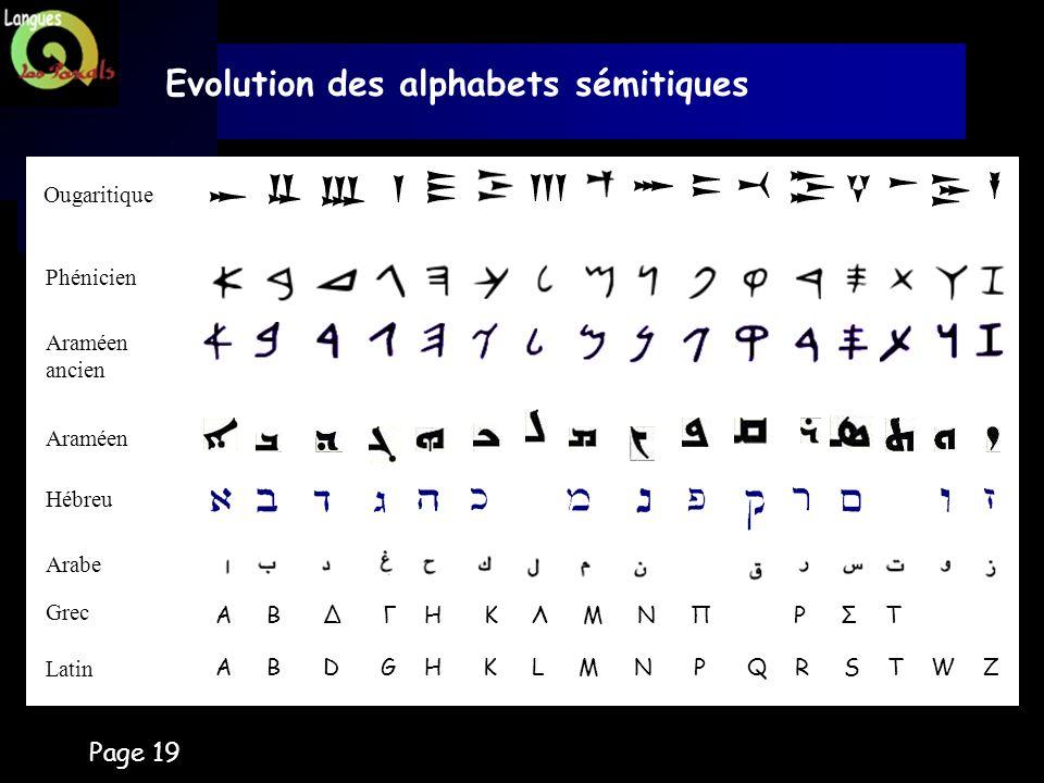 Page 19 Evolution des alphabets sémitiques A B D G H K L M N P Q R S T W Z Ougaritique Phénicien Araméen ancien Araméen Hébreu Arabe Latin A B Δ Γ H K