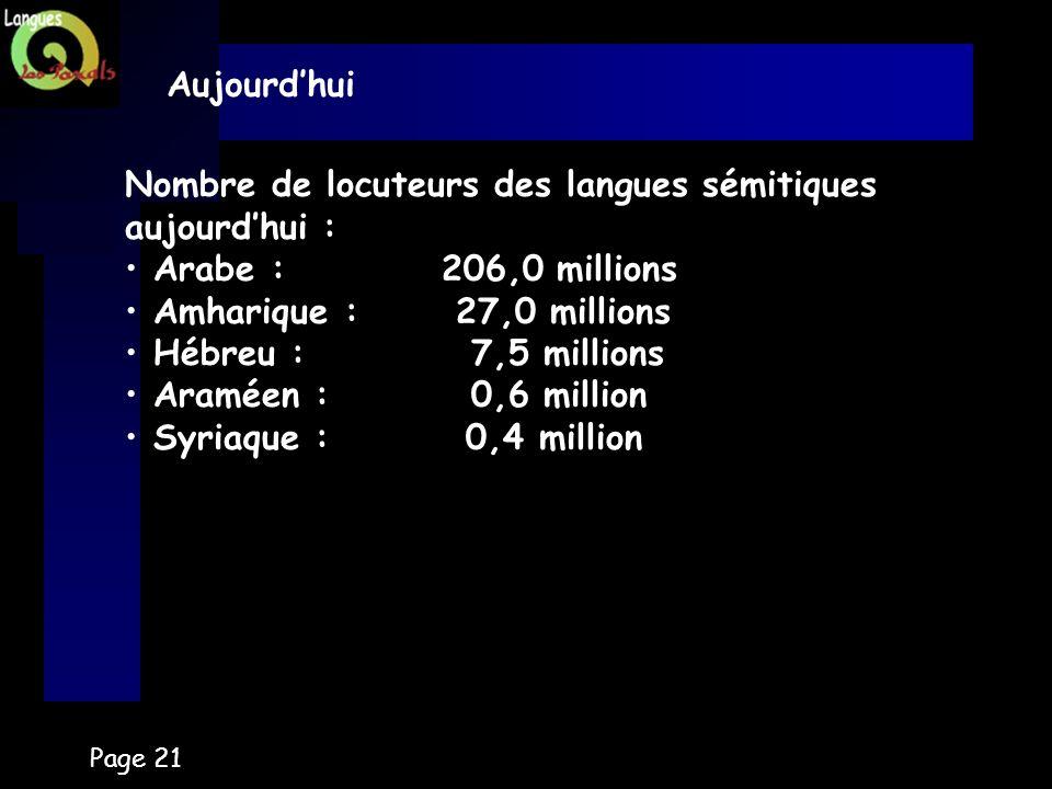Page 21 Aujourdhui Nombre de locuteurs des langues sémitiques aujourdhui : Arabe : 206,0 millions Amharique : 27,0 millions Hébreu : 7,5 millions Aram