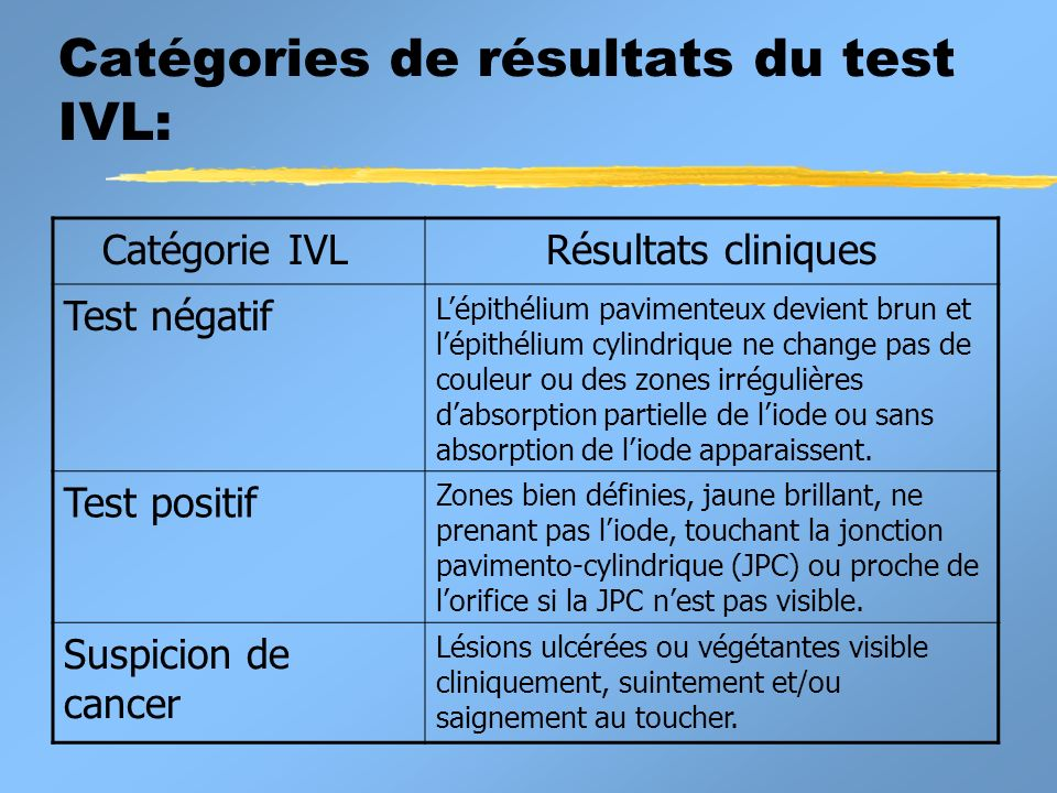 Catégories de résultats du test IVL: Catégorie IVLRésultats cliniques Test négatif Lépithélium pavimenteux devient brun et lépithélium cylindrique ne