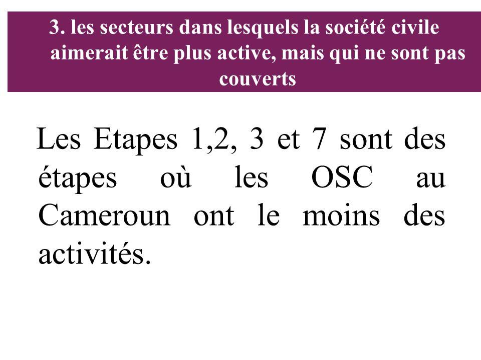 3. les secteurs dans lesquels la société civile aimerait être plus active, mais qui ne sont pas couverts Les Etapes 1,2, 3 et 7 sont des étapes où les