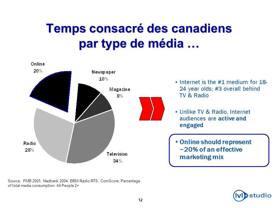 12 Temps consacré des canadiens par type de média … Source: PMB 2005, Nadbank 2004, BBM Radio RTS, ComScore; Percentage of total media consumption: Al