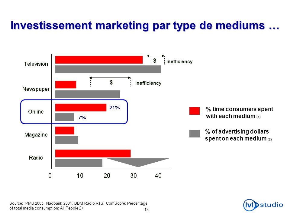 13 % time consumers spent with each medium (1) % of advertising dollars spent on each medium (2) Investissement marketing par type de mediums … Ineffi