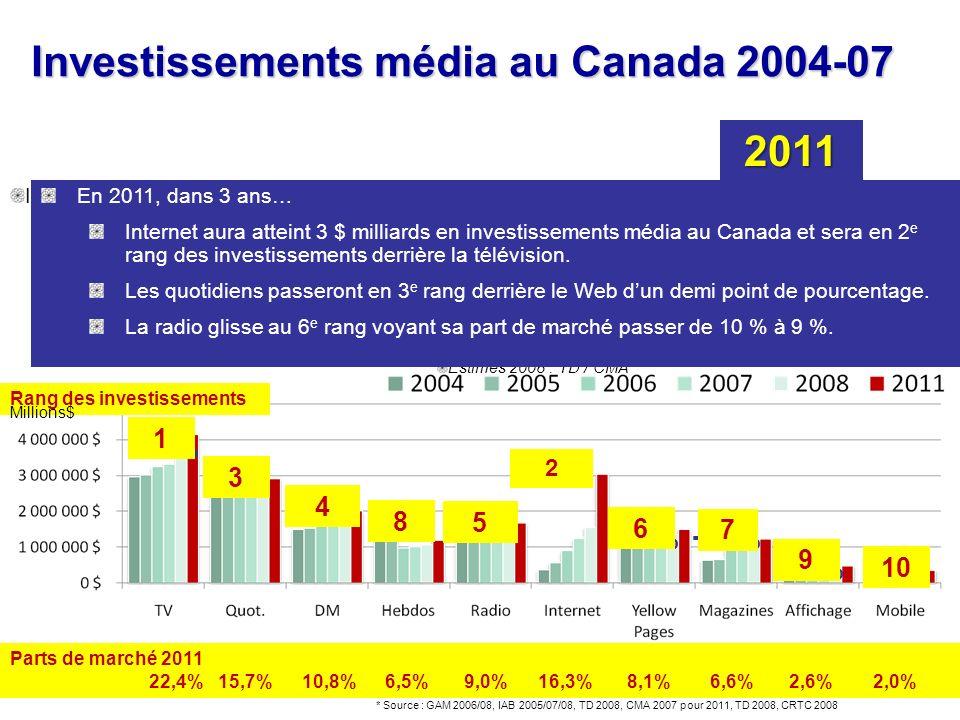 14 Investissements média au Canada 2004-07 Internet représentait 3 % en 2004 au Canada Déjà Internet se positionnait devant laffichage extérieur * Sou
