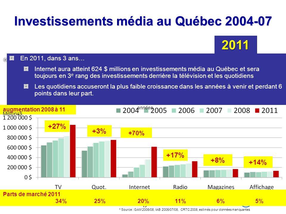 15 Investissements média au Québec 2004-07 Internet représentait 4 % en 2004 Nous estimons 89 % de croissance entre 2004-05, puis 68 % entre 2005-06.