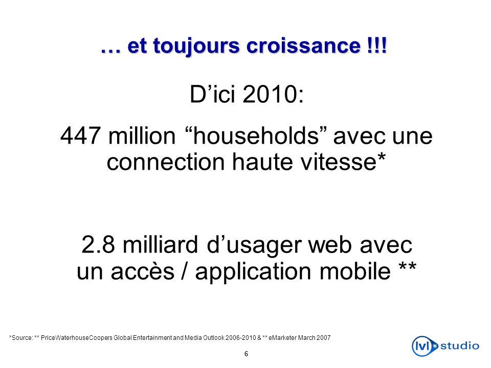 6 … et toujours croissance !!! Dici 2010: 447 million households avec une connection haute vitesse* 2.8 milliard dusager web avec un accès / applicati