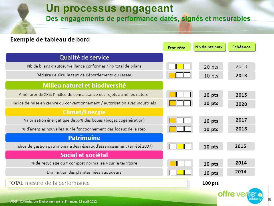 ADCF, Commissions Environnement et Finances, 12 avril 2012 10 Un processus engageant Des engagements de performance datés, signés et mesurables Etat z