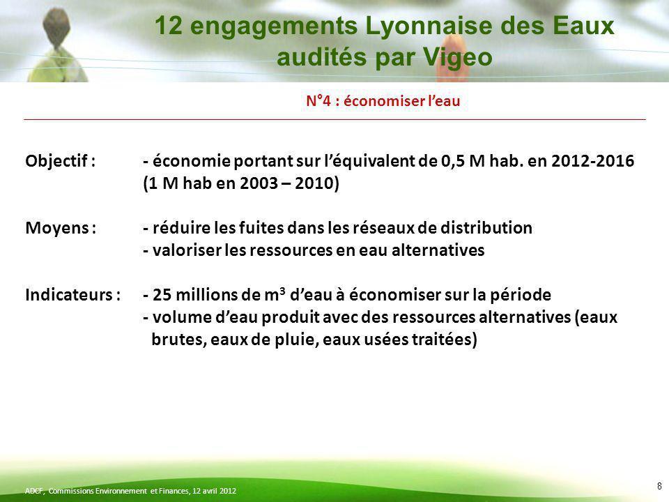 ADCF, Commissions Environnement et Finances, 12 avril 2012 8 N°4 : économiser leau Objectif : - économie portant sur léquivalent de 0,5 M hab. en 2012