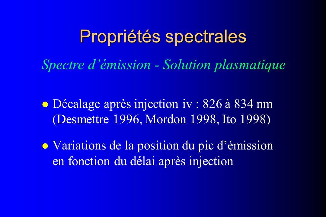Propriétés spectrales l Décalage après injection iv : 826 à 834 nm (Desmettre 1996, Mordon 1998, Ito 1998) l Variations de la position du pic démissio