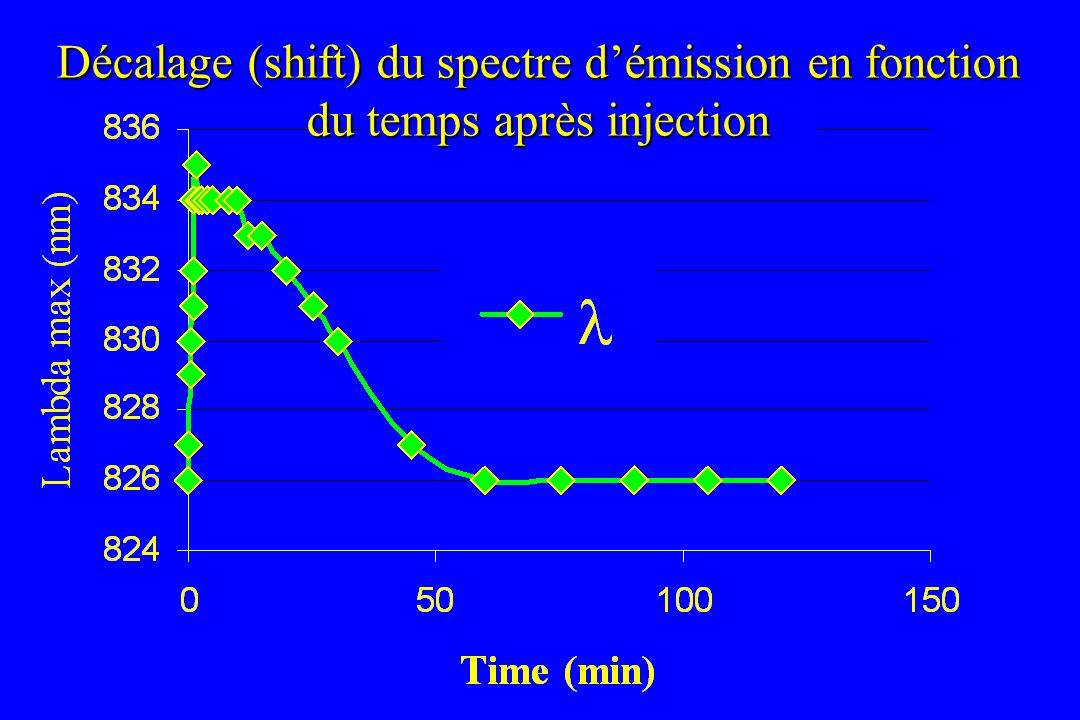 Décalage (shift) du spectre démission en fonction du temps après injection