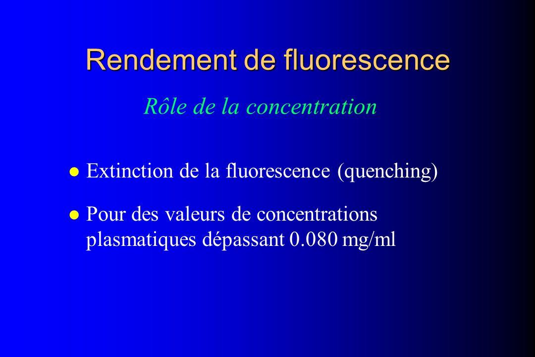 Rendement de fluorescence l Extinction de la fluorescence (quenching) l Pour des valeurs de concentrations plasmatiques dépassant 0.080 mg/ml Rôle de