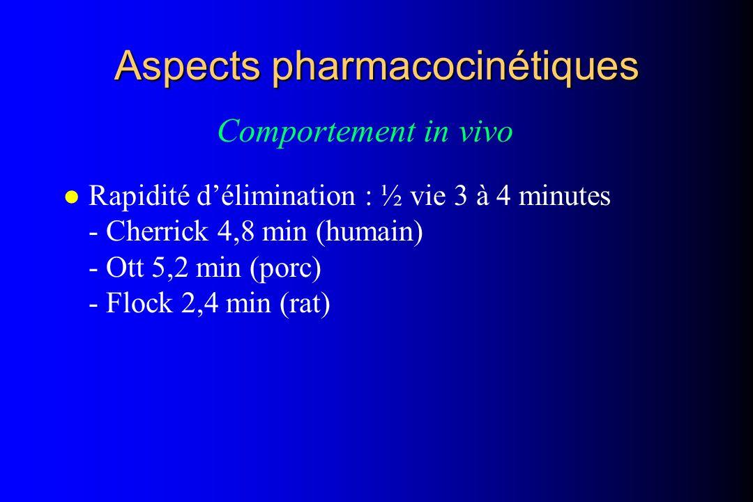 Aspects pharmacocinétiques l Rapidité délimination : ½ vie 3 à 4 minutes - Cherrick 4,8 min (humain) - Ott 5,2 min (porc) - Flock 2,4 min (rat) Compor