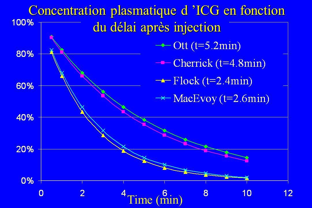 Concentration plasmatique d ICG en fonction du délai après injection Time (min)