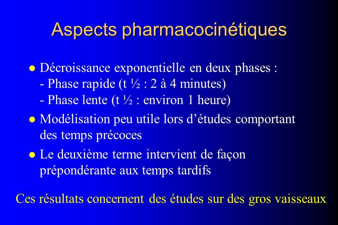Aspects pharmacocinétiques l Décroissance exponentielle en deux phases : - Phase rapide (t ½ : 2 à 4 minutes) - Phase lente (t ½ : environ 1 heure) l