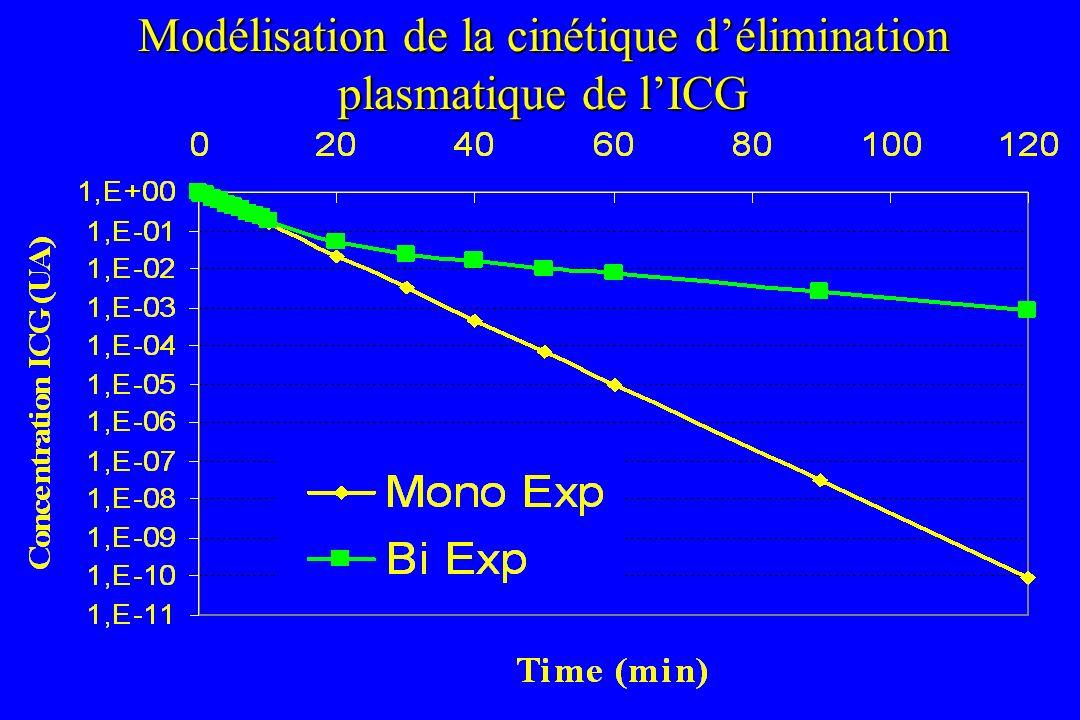 Modélisation de la cinétique délimination plasmatique de lICG