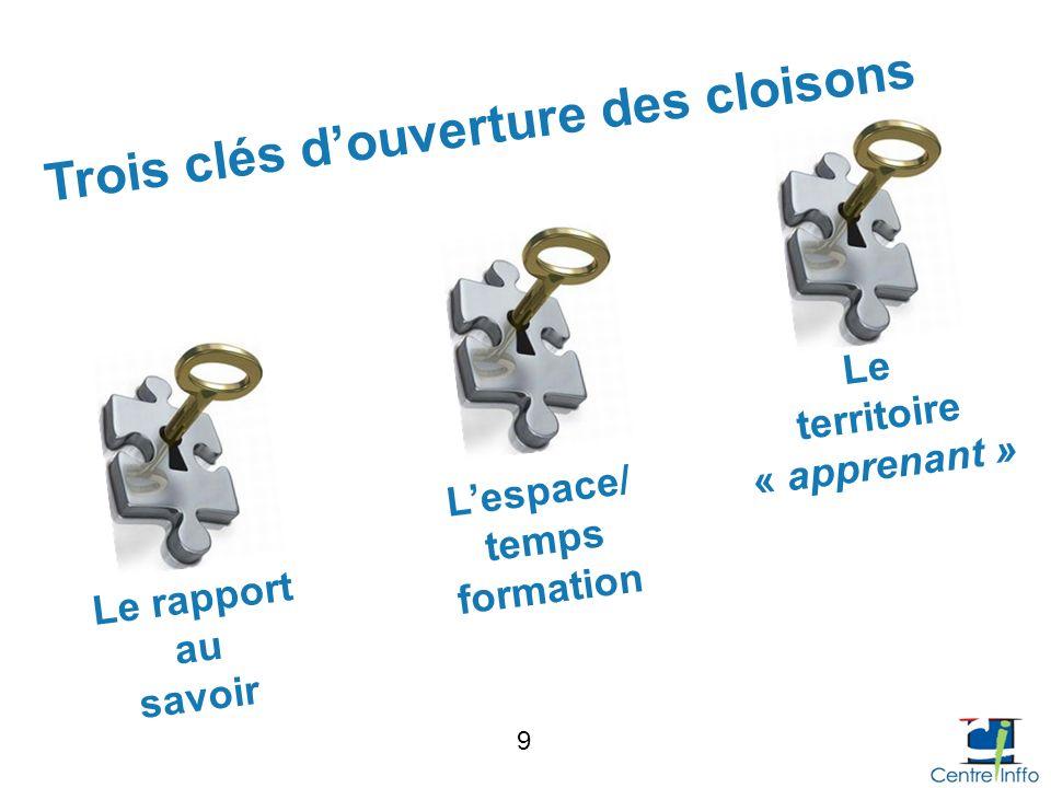 Trois clés douverture des cloisons Le rapport au savoir Lespace/ temps formation Le territoire « apprenant » 9