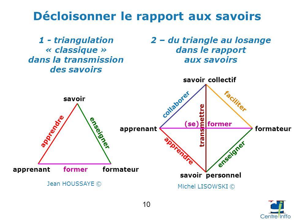 formateurapprenantformer enseigner apprendre savoir 1 - triangulation « classique » dans la transmission des savoirs faciliter collaborer personnel tr