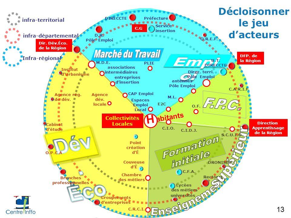 infra-territorial infra-départemental Infra-régional DIRECCTE Dir. Dév.Éco. de la Région D.R. Pôle Emploi O.R.E.F. Service insertion C.G. Collectivité