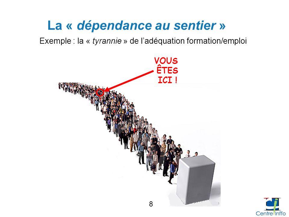 La « dépendance au sentier » VOUS ÊTES ICI ! Exemple : la « tyrannie » de ladéquation formation/emploi 8