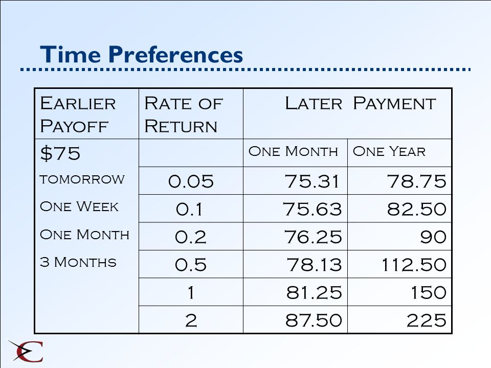 Time Preferences Earlier Payoff Rate of Return LaterPayment $75 One MonthOne Year tomorrow 0.0575.3178.75 One Week 0.175.6382.50 One Month 0.276.2590