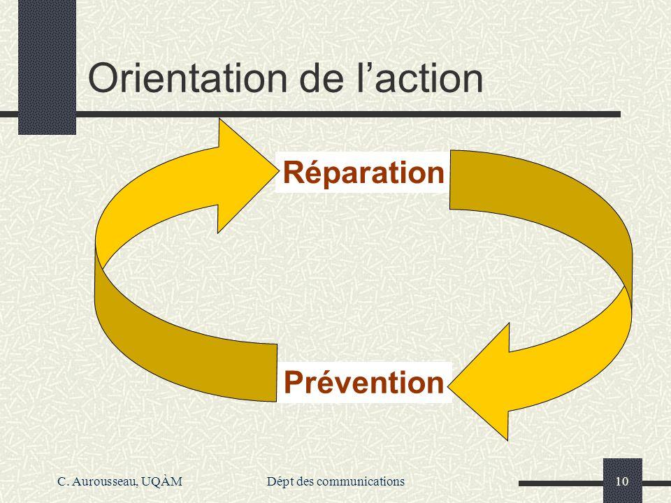 C. Aurousseau, UQÀMDépt des communications10 Orientation de laction Réparation Prévention