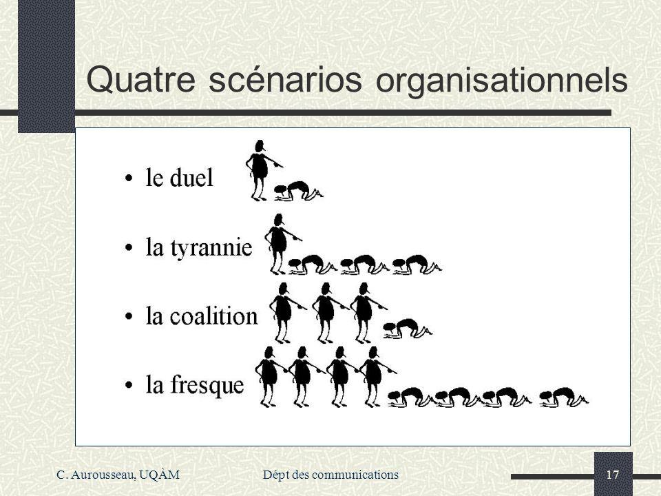 C. Aurousseau, UQÀMDépt des communications17 Quatre scénarios organisationnels