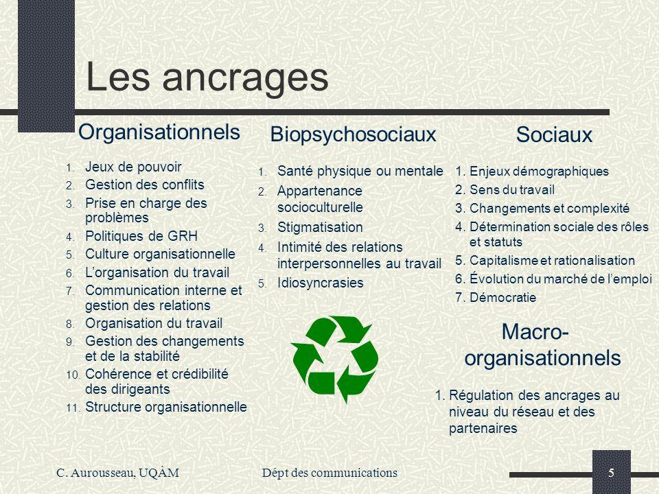 C. Aurousseau, UQÀMDépt des communications5 Les ancrages Organisationnels 1. Jeux de pouvoir 2. Gestion des conflits 3. Prise en charge des problèmes