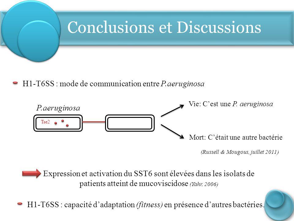 Conclusions et Discussions P.aeruginosa Tse2 H1-T6SS : mode de communication entre P.aeruginosa Mort: C'était une autre bactérie Vie: C'est une P. aer