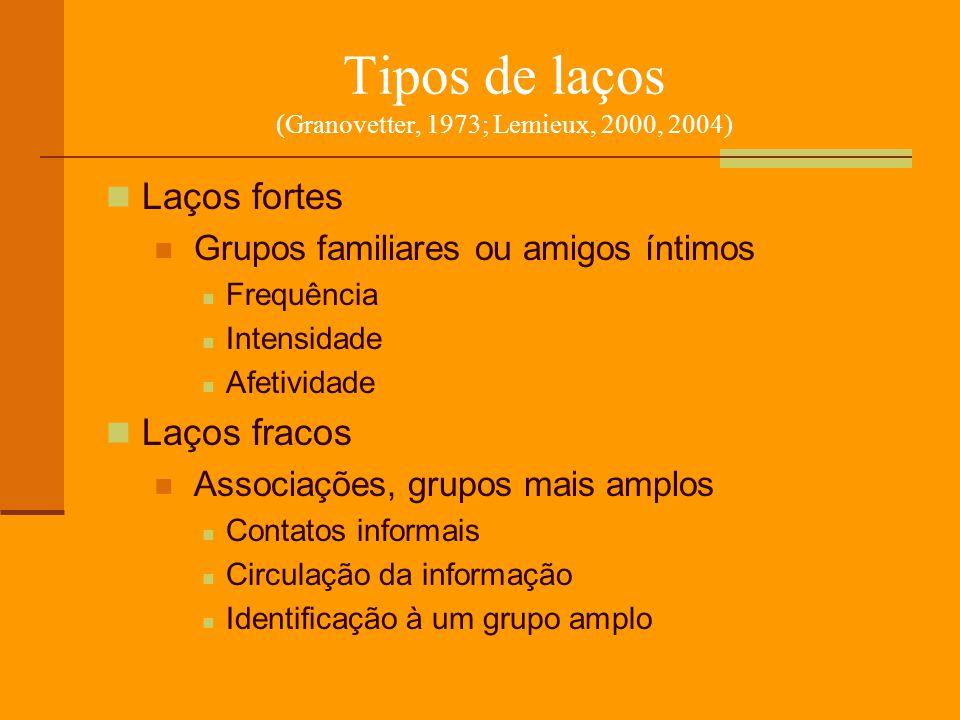 Tipos de laços (Granovetter, 1973; Lemieux, 2000, 2004) Laços fortes Grupos familiares ou amigos íntimos Frequência Intensidade Afetividade Laços frac
