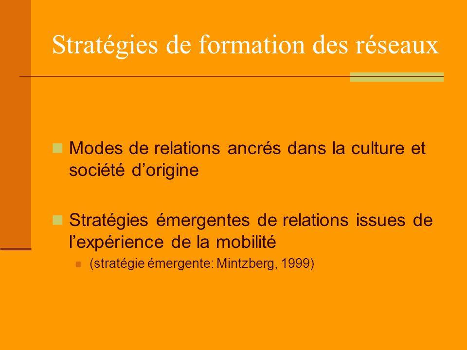 Stratégies de formation des réseaux Modes de relations ancrés dans la culture et société d'origine Stratégies émergentes de relations issues de l'expérience de la mobilité (stratégie émergente: Mintzberg, 1999)