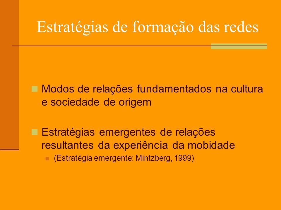 Estratégias de formação das redes Modos de relações fundamentados na cultura e sociedade de origem Estratégias emergentes de relações resultantes da experiência da mobidade (Estratégia emergente: Mintzberg, 1999)