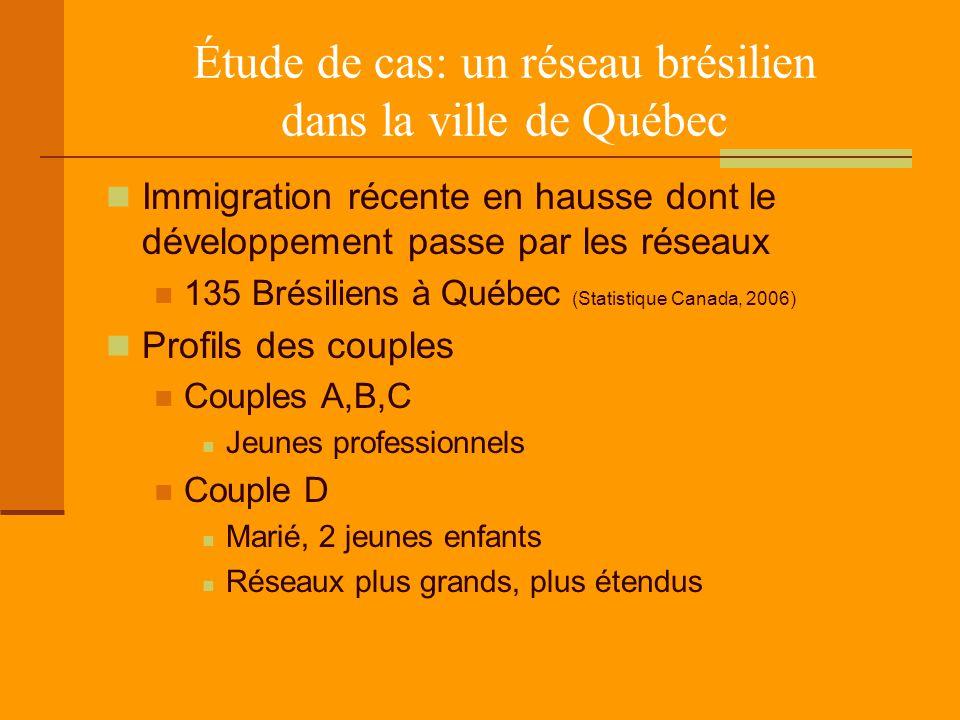 Étude de cas: un réseau brésilien dans la ville de Québec Immigration récente en hausse dont le développement passe par les réseaux 135 Brésiliens à Q
