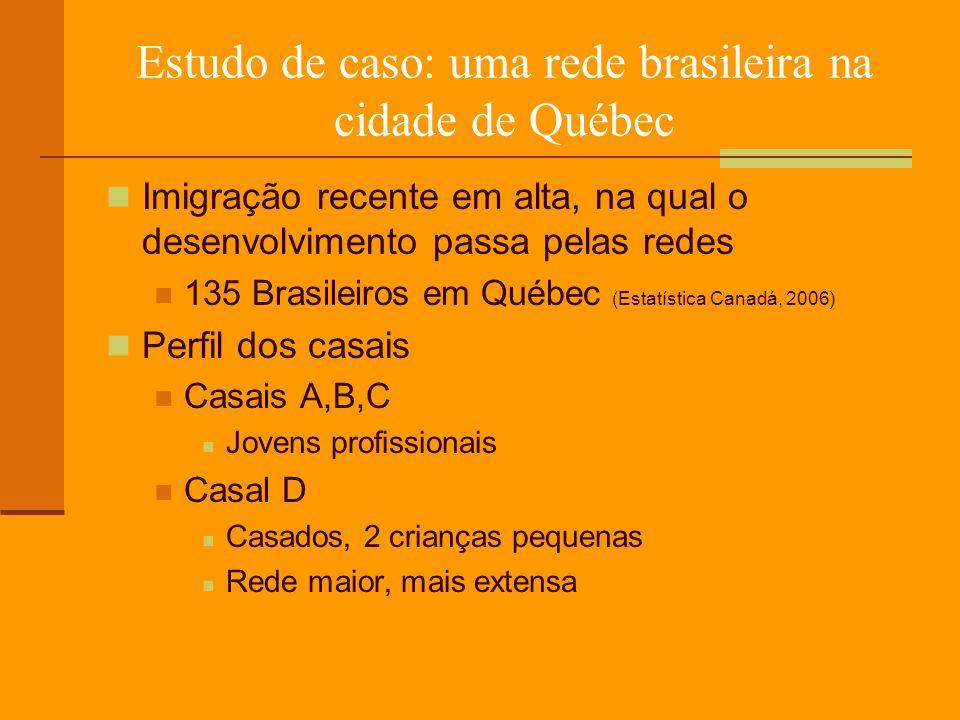 Estudo de caso: uma rede brasileira na cidade de Québec Imigração recente em alta, na qual o desenvolvimento passa pelas redes 135 Brasileiros em Québec (Estatística Canadá, 2006) Perfil dos casais Casais A,B,C Jovens profissionais Casal D Casados, 2 crianças pequenas Rede maior, mais extensa