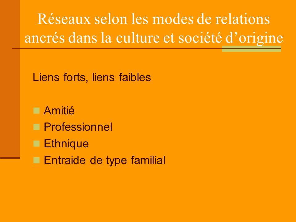 Réseaux selon les modes de relations ancrés dans la culture et société d'origine Liens forts, liens faibles Amitié Professionnel Ethnique Entraide de type familial