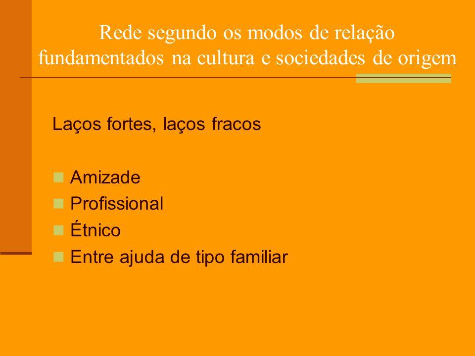 Rede segundo os modos de relação fundamentados na cultura e sociedades de origem Laços fortes, laços fracos Amizade Profissional Étnico Entre ajuda de tipo familiar