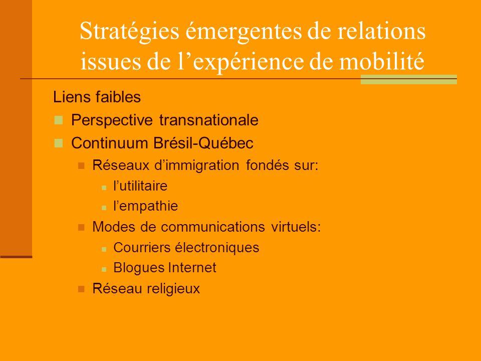 Stratégies émergentes de relations issues de l'expérience de mobilité Liens faibles Perspective transnationale Continuum Brésil-Québec Réseaux d'immigration fondés sur: l'utilitaire l'empathie Modes de communications virtuels: Courriers électroniques Blogues Internet Réseau religieux