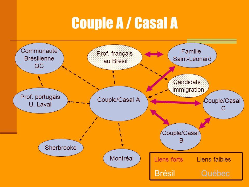 Couple A / Casal A Couple/Casal A Prof. français au Brésil Famille Saint-Léonard Prof. portugais U. Laval Communauté Brésilienne QC Sherbrooke Montréa