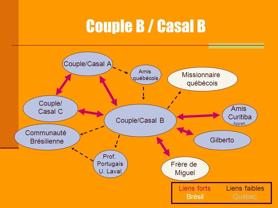 Couple B / Casal B Couple/Casal B Couple/Casal A Missionnaire québécois Amis québécois Communauté Brésilienne Prof. Portugais U. Laval Amis Curitiba A
