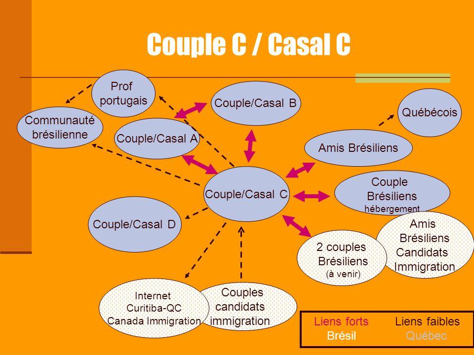 Couple C / Casal C Couple/Casal C Couple/Casal A Couple/Casal B Couple/Casal D Amis Brésiliens Québécois Couple Brésiliens hébergement Amis Brésiliens