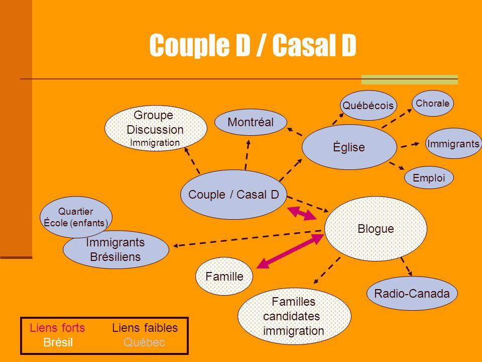 Couple D / Casal D Couple / Casal D Montréal Groupe Discussion Immigration Blogue Église Québécois Immigrants Chorale Familles candidates immigration