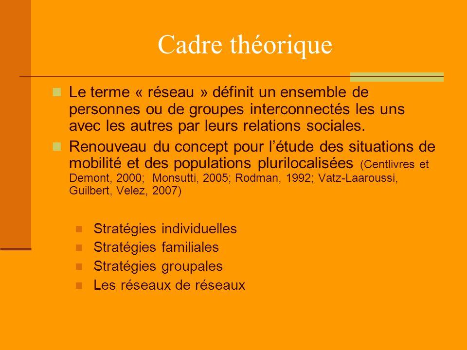 Cadre théorique Le terme « réseau » définit un ensemble de personnes ou de groupes interconnectés les uns avec les autres par leurs relations sociales.
