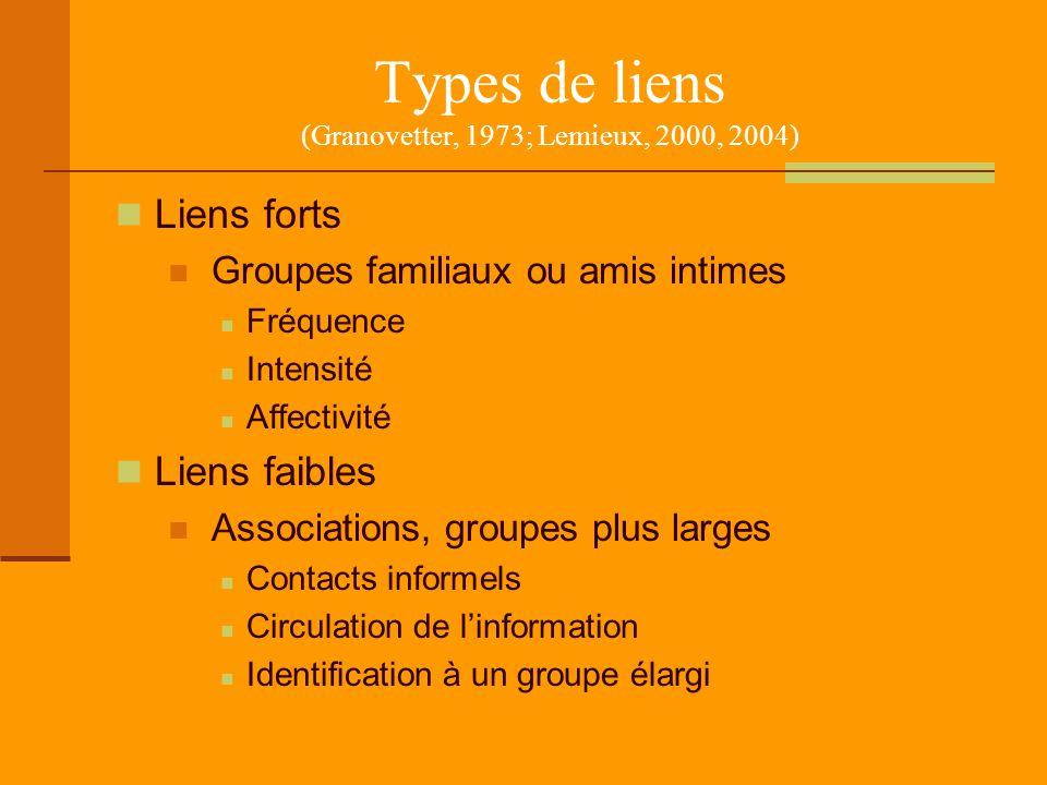 Types de liens (Granovetter, 1973; Lemieux, 2000, 2004) Liens forts Groupes familiaux ou amis intimes Fréquence Intensité Affectivité Liens faibles As