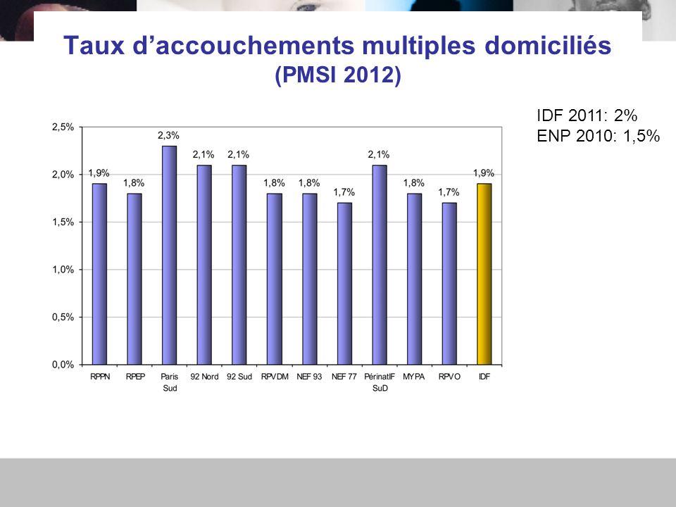 Taux d'accouchements multiples domiciliés (PMSI 2012) IDF 2011: 2% ENP 2010: 1,5%