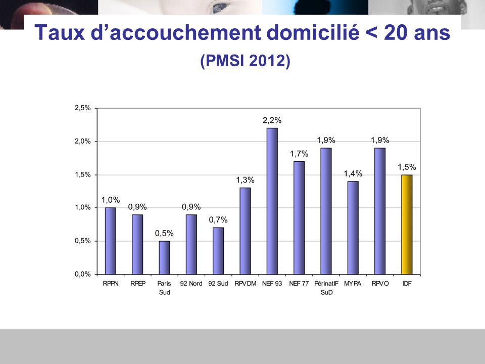 Taux d'accouchement domicilié < 20 ans (PMSI 2012)
