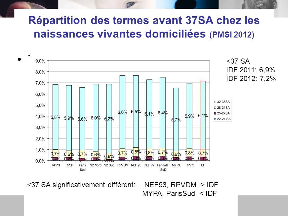 Répartition des termes avant 37SA chez les naissances vivantes domiciliées (PMSI 2012) Tx de préma <37 SA IDF 2011: 6,9% IDF 2012: 7,2% IDF MYPA, ParisSud < IDF