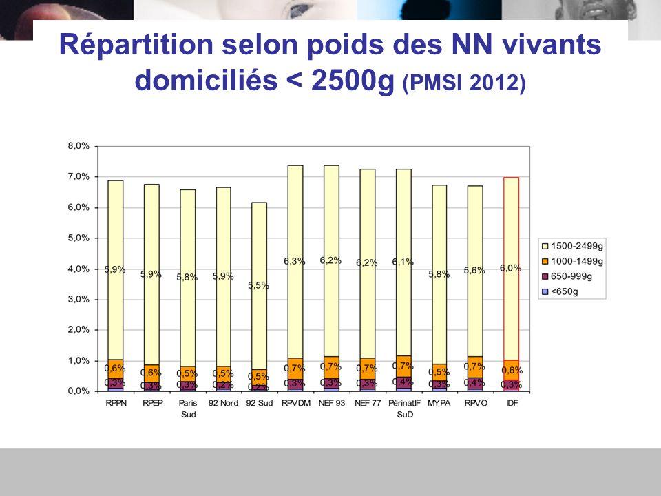 Répartition selon poids des NN vivants domiciliés < 2500g (PMSI 2012)