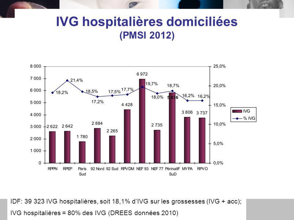 IVG hospitalières domiciliées (PMSI 2012) IDF: 39 323 IVG hospitalières, soit 18,1% d'IVG sur les grossesses (IVG + acc); IVG hospitalières = 80% des